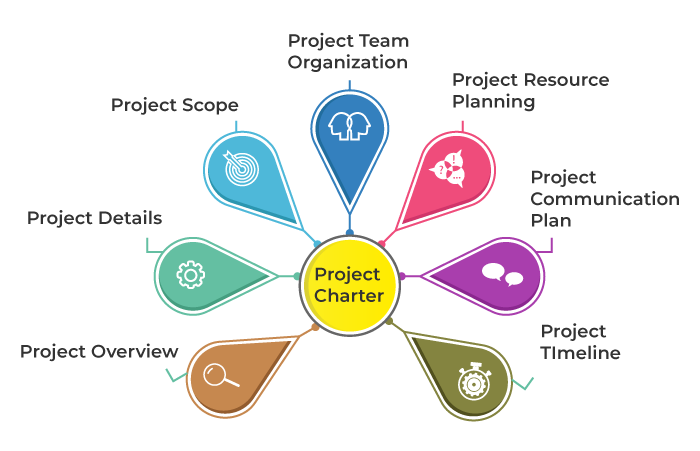 Formal Components of a Project Charter