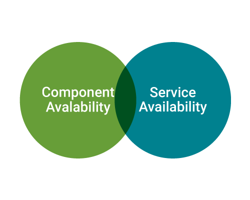 Principles and Basic Concepts of Availability Management