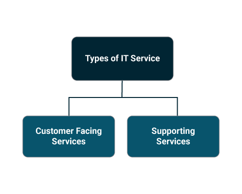 Types of Service Catalogue Management Services