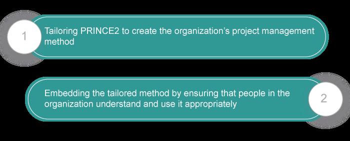 Adopting PRINCE2 in an organization