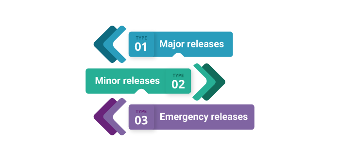 An Overview of Release and Deployment Management