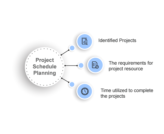 Aspects of Project Plan
