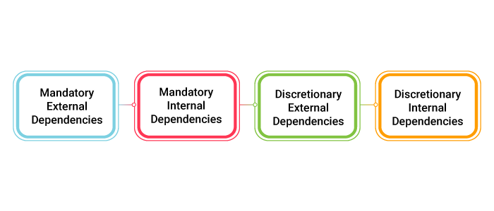 Attributes in Dependency Determination