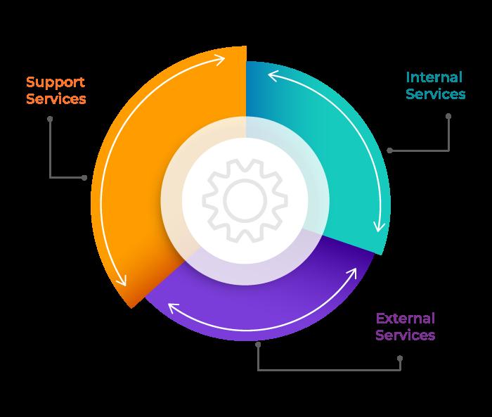 Classification of Service Portfolio