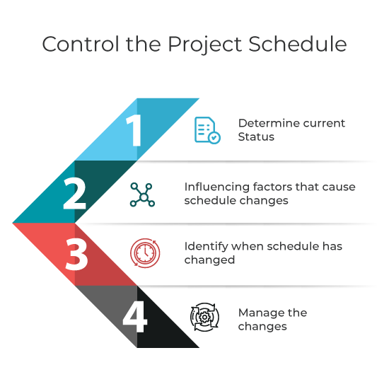 Controlling the project schedule