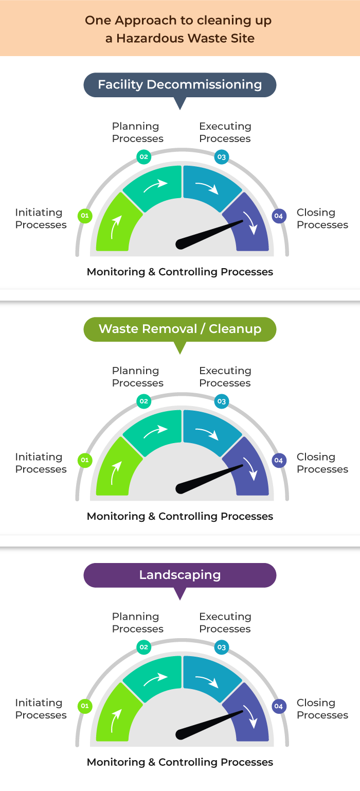 Diagram depicting one approach to cleaning up a hazardous waste site