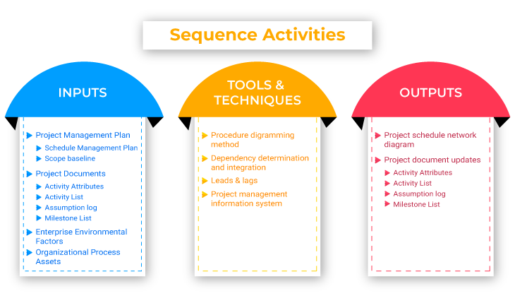 Execution of Sequence Activities