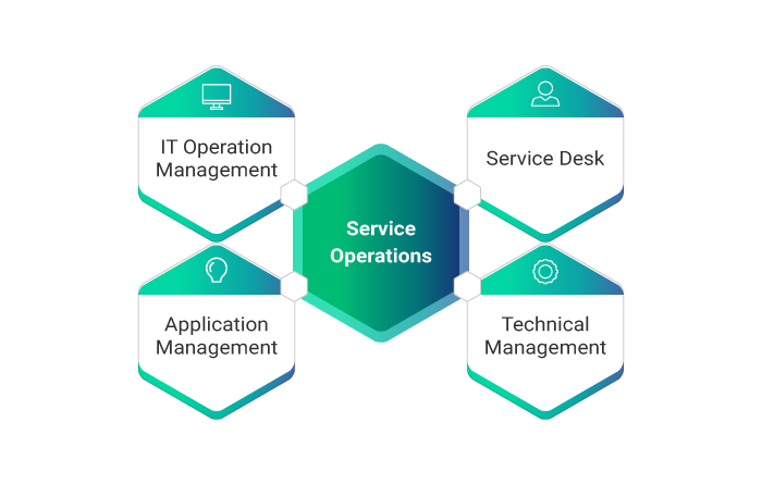 Functions of ITIL Service Operation