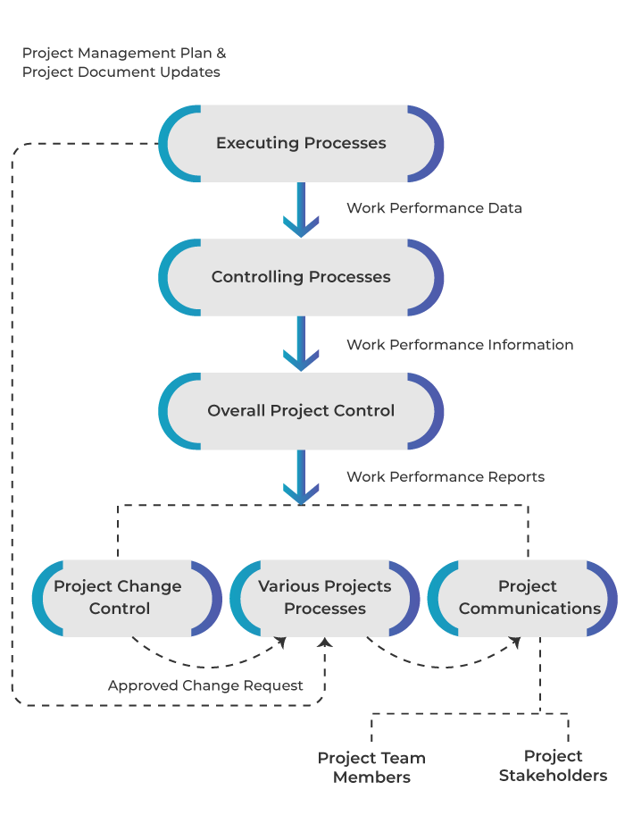 How project information plays a key role in project success