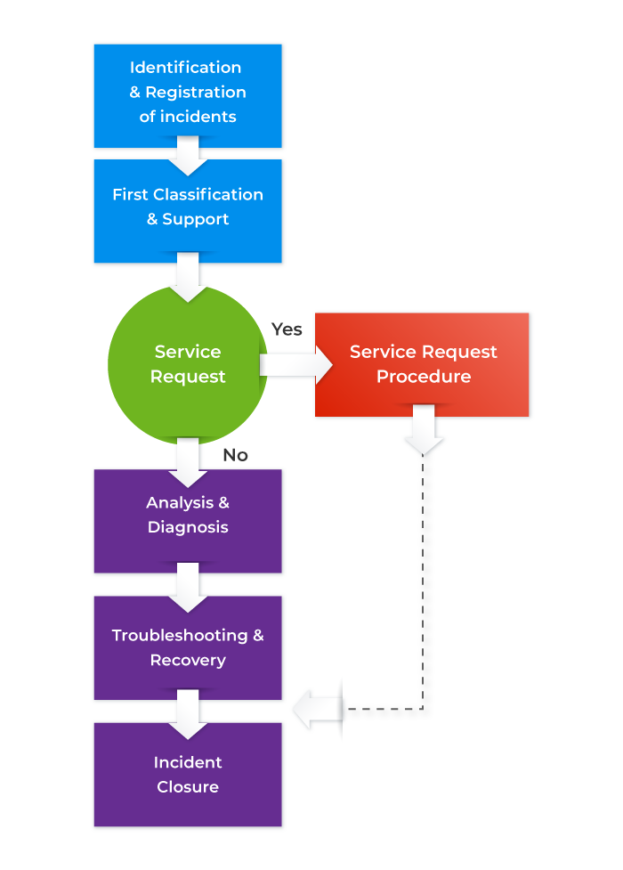 Incident management process lifecycle