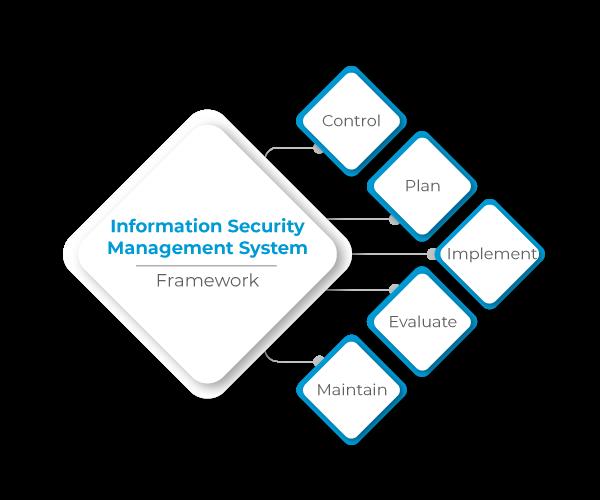 Framework of Information Security Management