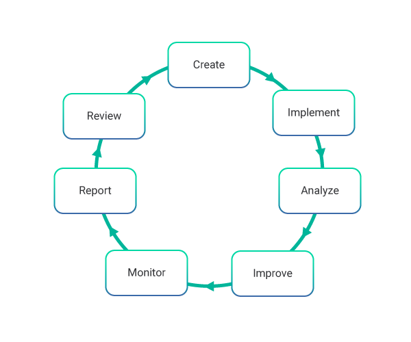 Process Activities of Information Security Management