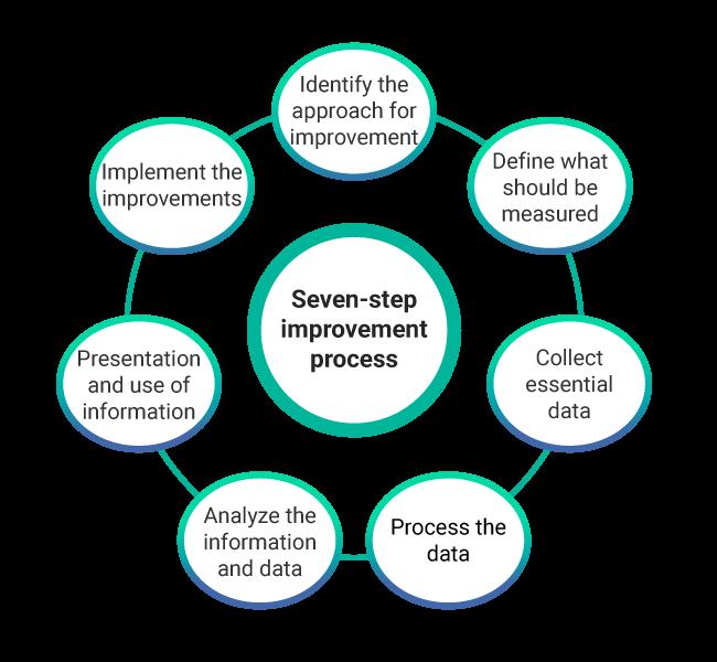 ITIL CSI - 7 Step Improvement Process