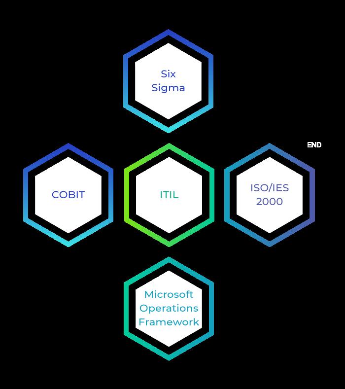 ITSM Frameworks