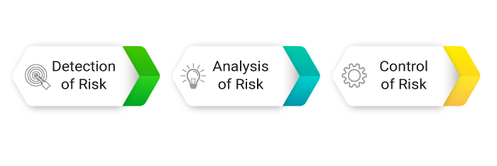 Objectives of Risk Management