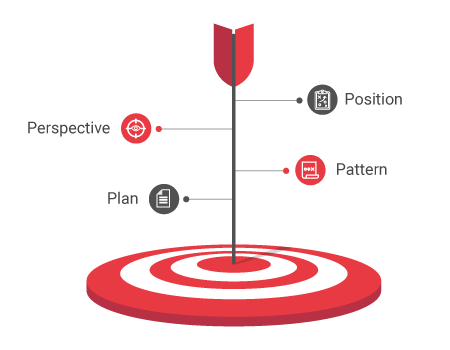 Objectives of Strategy Management for IT Services