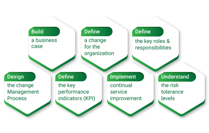 Best Practices to Adopt and Implement Change Management