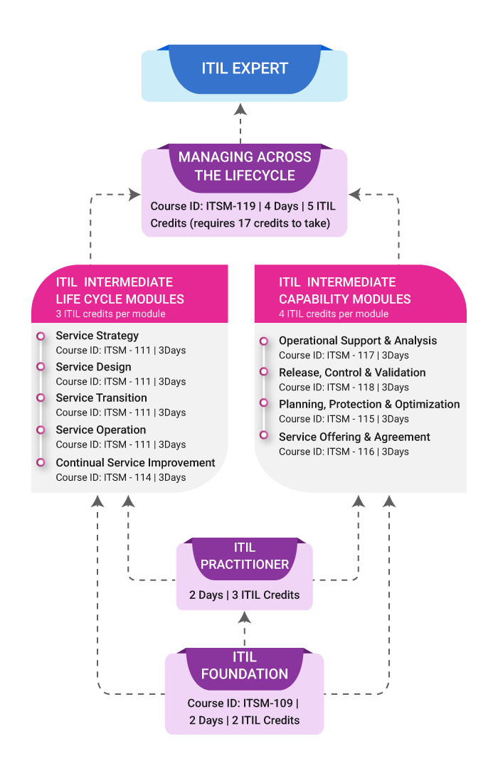 An Overview of IT Service Lifecycle