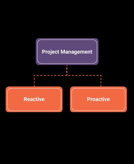 Types of Problem Management