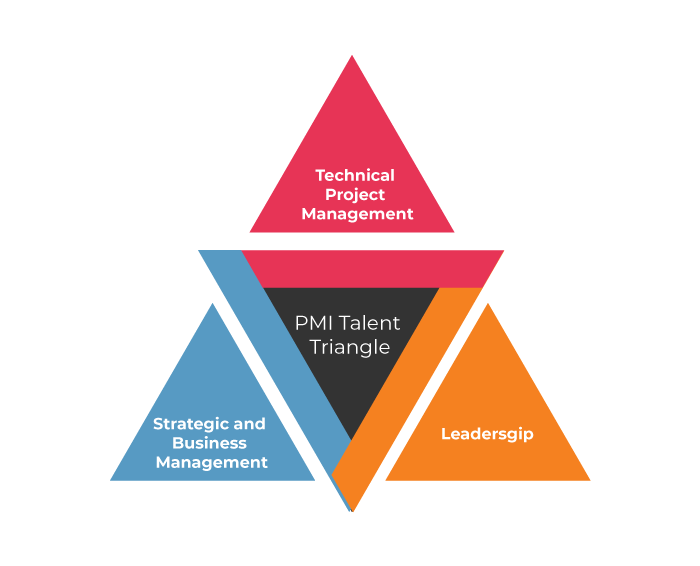 Click here to View PMI Talent Triangle