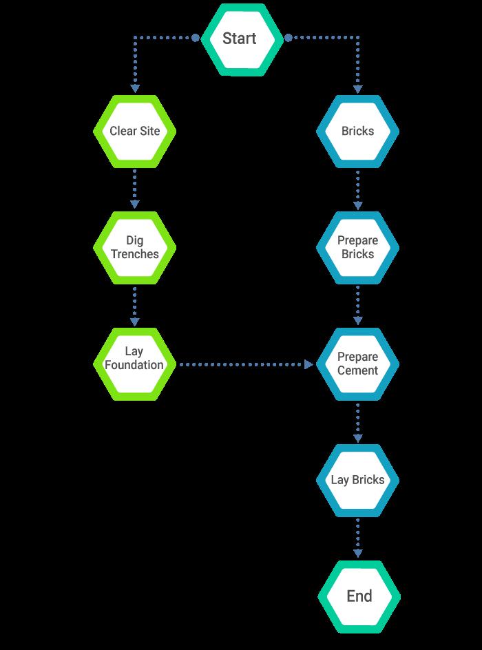 How to create a precedence diagram