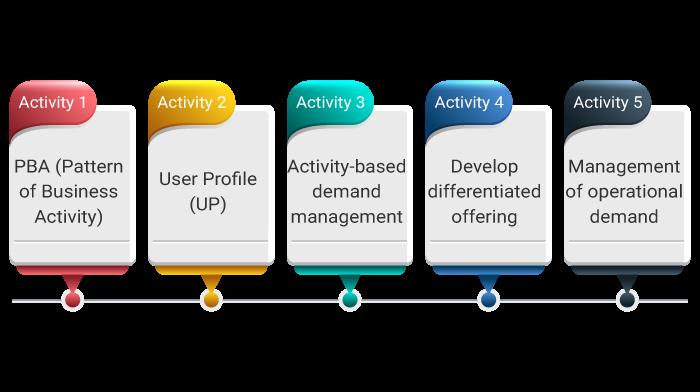 Process Activities of Demand Management