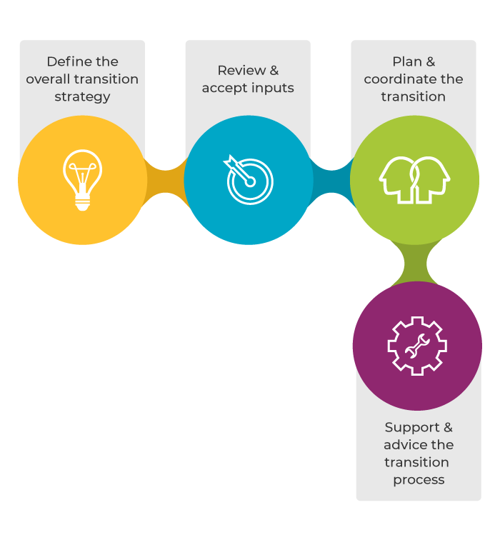 Process Activities of ITIL Transition Planning And Support