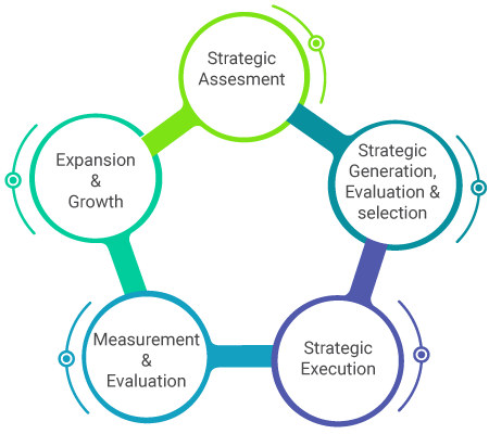 Process Activities of Strategy Management for IT Services