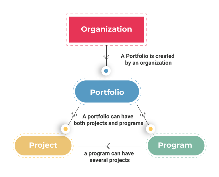 Relationship Between Portfolios Programs and Projects