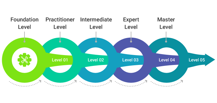 The 5 levels of ITIL certification