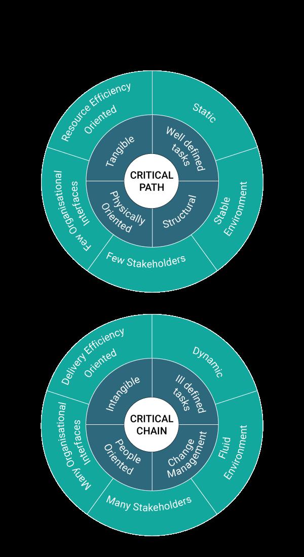 Critical Path vs Critical Chain