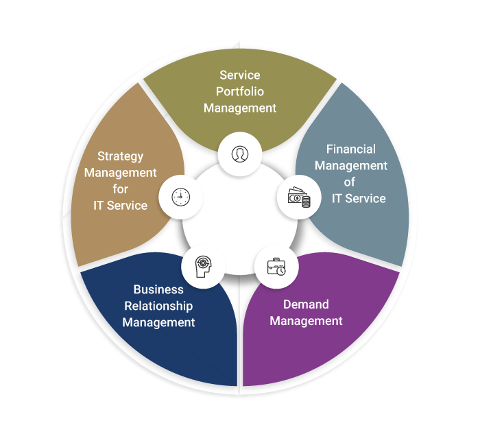 The Process areas of Service Strategy