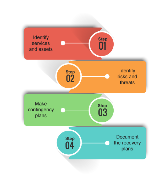 The stages of IT service continuity management