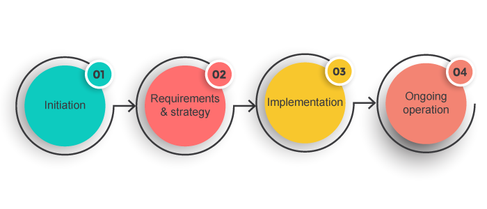 The steps taken to implement service continuity management