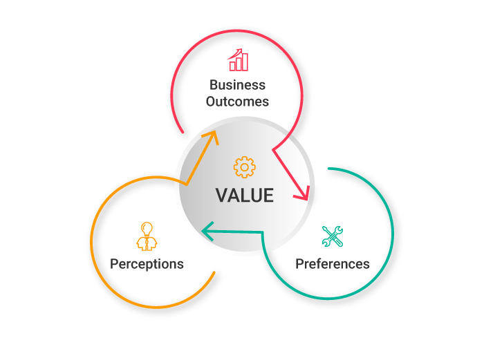 Value Creation Through ITIL Services