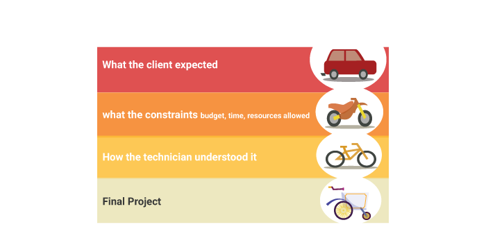 What client expect and the end result
