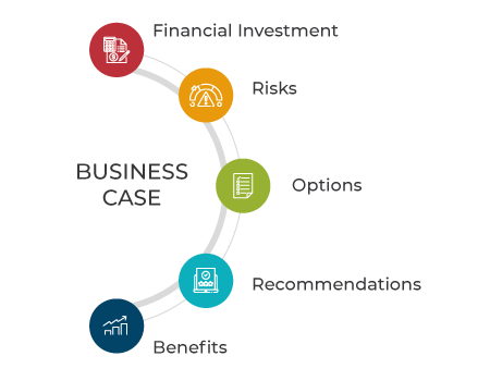 What is in a Business Case