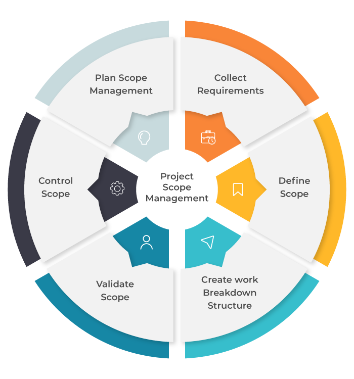 Six main processes that are listed under the Project Scope Management
