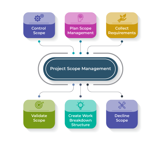 Stepst to develop a project management plan