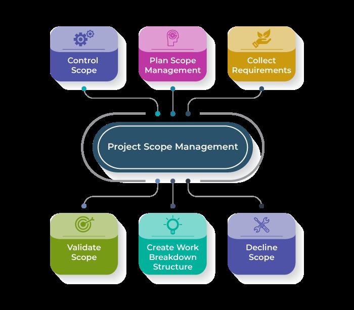 Stepst to develop a project management plan