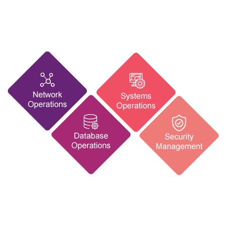 Operations Managed by Service Desk in ITIL