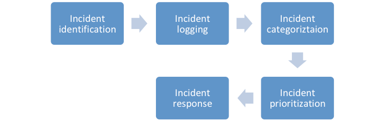 Incident management process steps