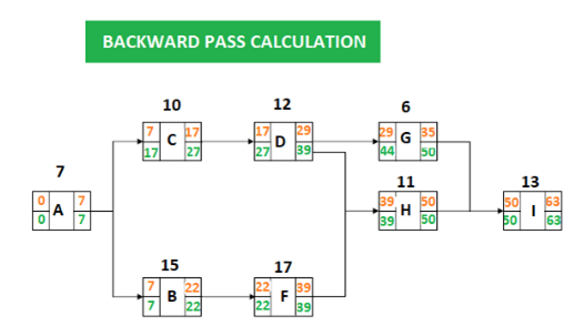 PDM Backward Pass Calculation