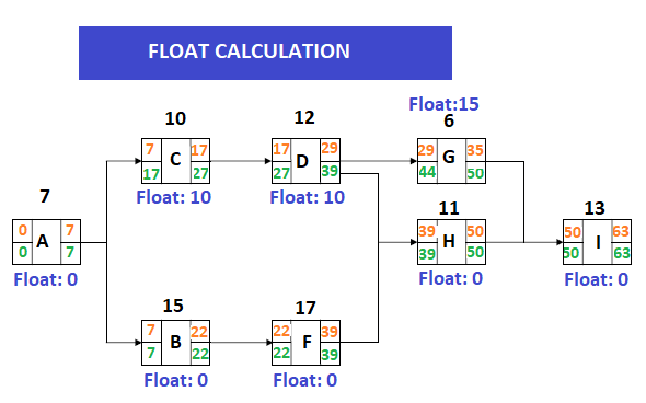 PDM Float Calculation for Each Activity