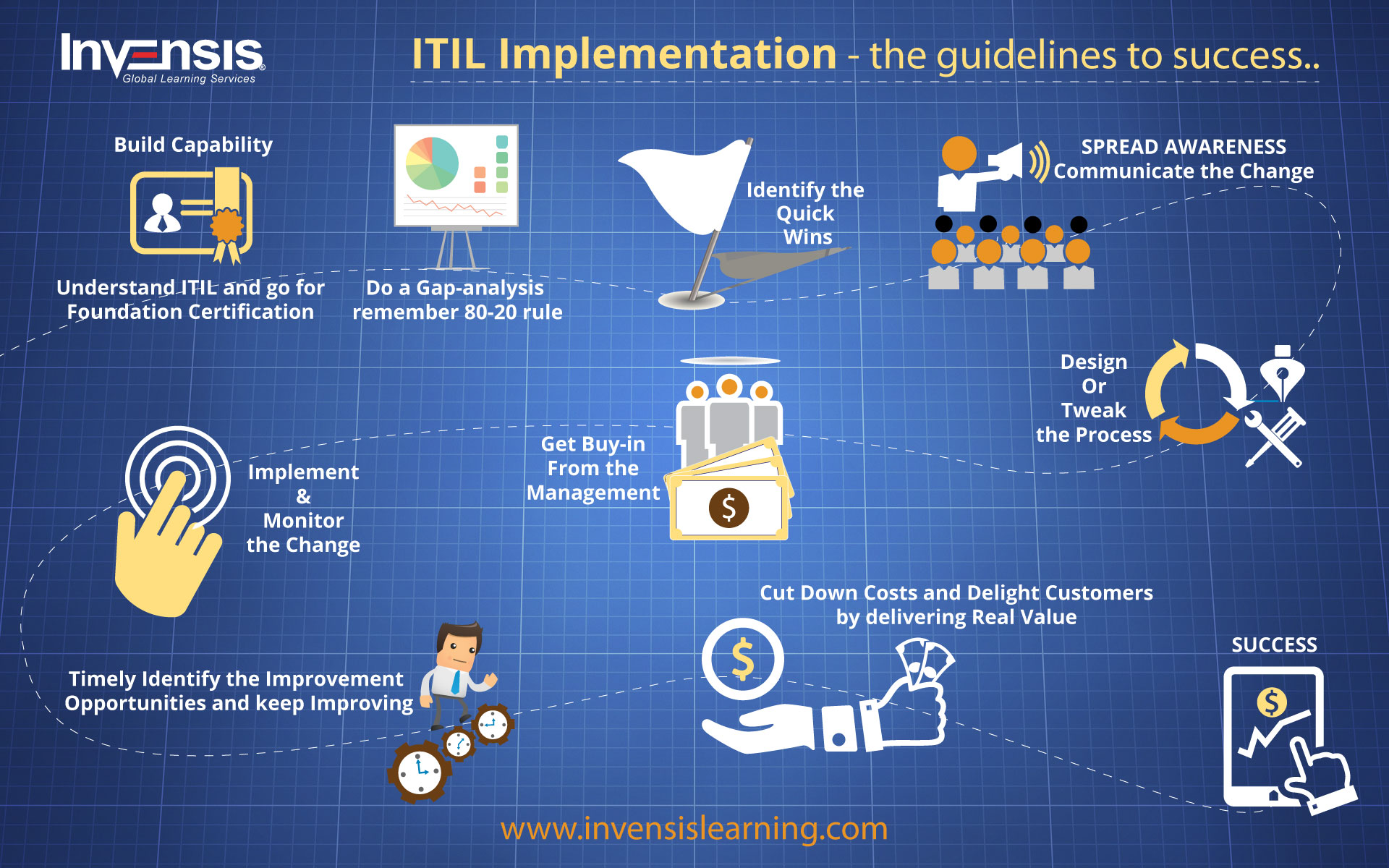 ITIL Implementation – The Guidelines to Success